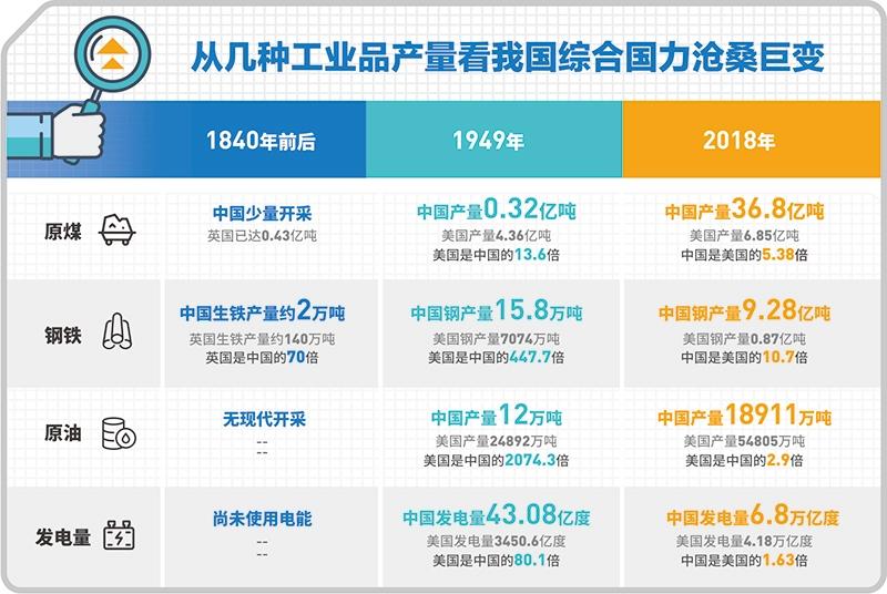 1840年,1949年,2019年!——中国经济,凤凰涅盘
