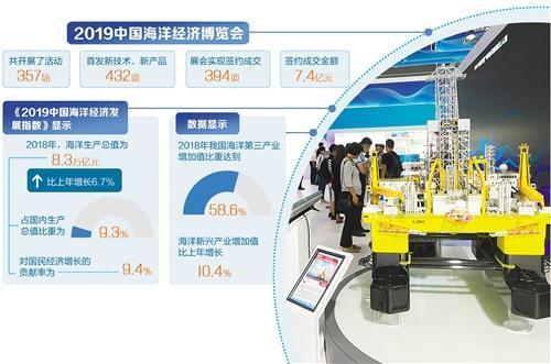 <b>智慧海洋未来可期 去年中国海洋生产总值为8.3万亿元</b>