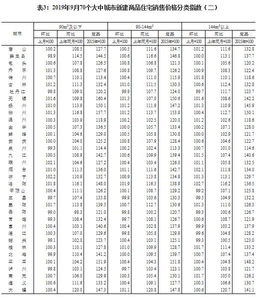 统计局:9月份53个大中城市新房价格环比上涨