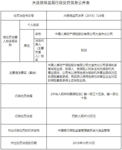 中国人寿财险大连违法遭罚 未用对应的保险费率承保