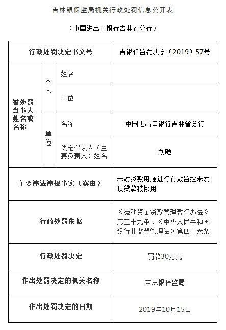 中国进出口银行吉林分行违法遭罚 未发现贷款被挪用