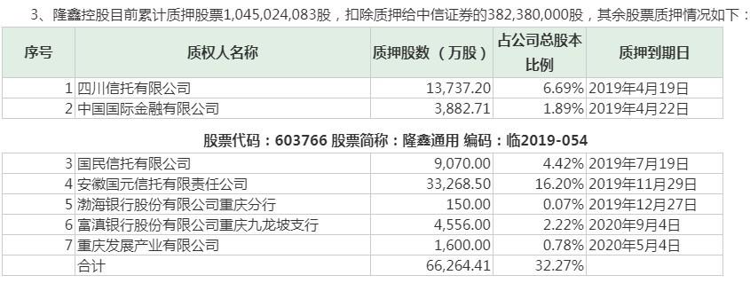 <b>控股股东欠款15亿元 丰华股份、隆鑫通用或遭被动减持</b>
