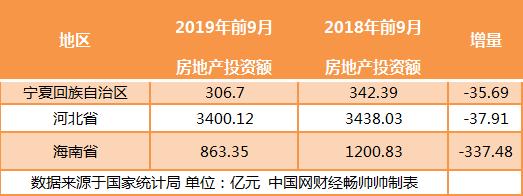 31省市前9月房地产投资排行:广东破万亿 14地增速跑赢全国