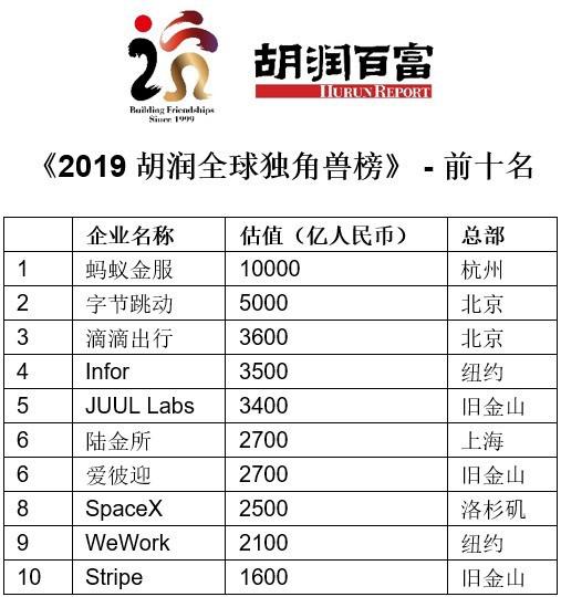2019独角兽榜发布 陆金所全球第六