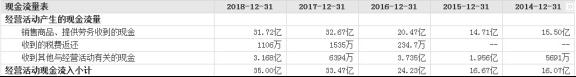 昆仑万维业绩预喜股价徘徊 连5年收到的现金不敌营收