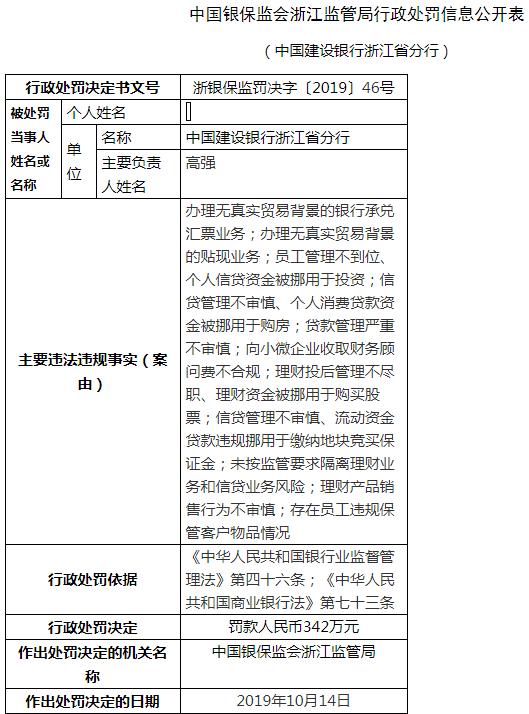 建行浙江分行11宗违法遭罚342万 向小微企业违规收费