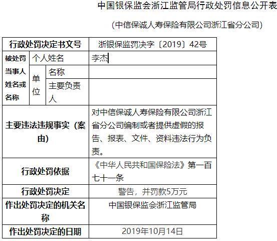 中信保诚人寿浙江违法遭罚100万 俩分支负责人遭警告