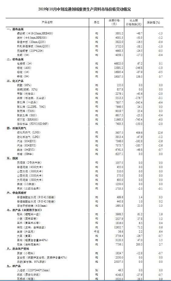 统计局发布10月中旬重要生产资料市场价格 生猪36.6元 /kg