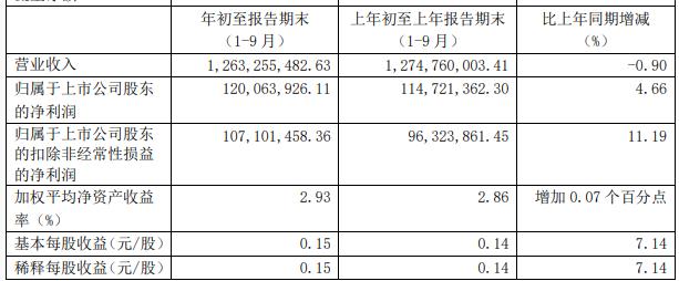 古越龍山增長乏力:三季報營收下滑0.90%2.4億銷售費用僅實現1.2億