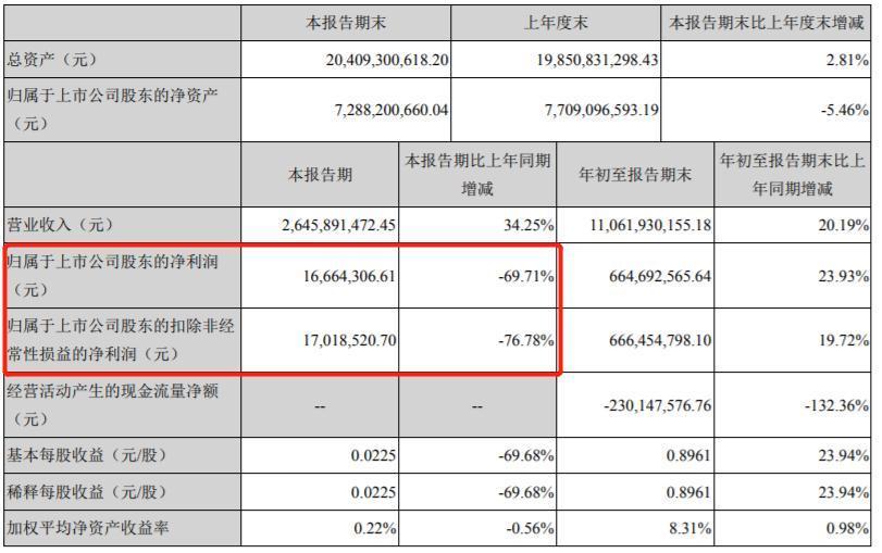 """顺鑫农业第三季度净利下降近70%多家机构""""踩雷"""""""