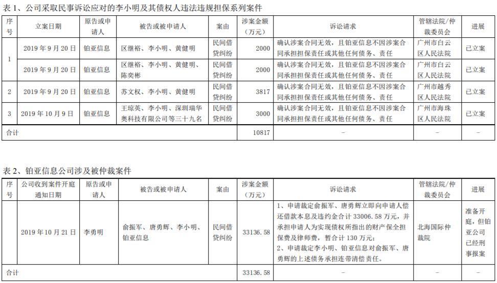 欧比特收关注函:以表格形式列出4.4亿元违规担保明细