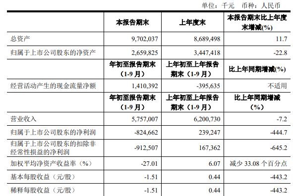 拉夏贝尔公布三季报:盈转亏巨亏逾8亿 刑加兴辞去总裁职务