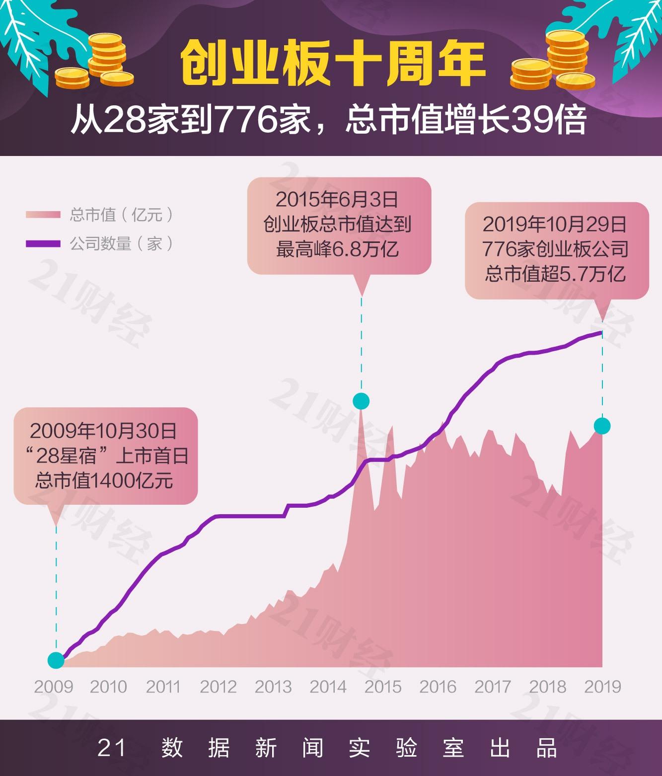 创业板这10年:总市值从1400亿到5.7万亿谁起谁落?