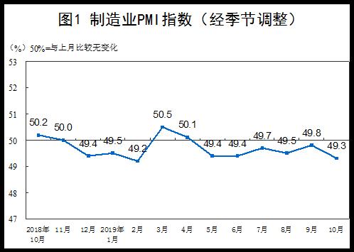 10月份制造业PMI为49.3% 环比下降0.5个百分点