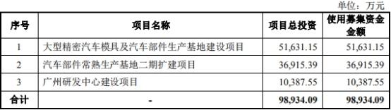 祥鑫科技经营现金流难追净利 募投市场萎缩募资降3亿