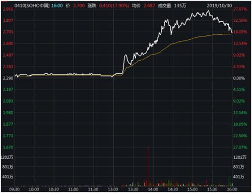 <b>潘石屹抛售资产背后:净利下滑 上半年净负债率44%</b>