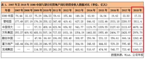 潘石屹拋售資産背後:凈利下滑 上半年凈負債率44%