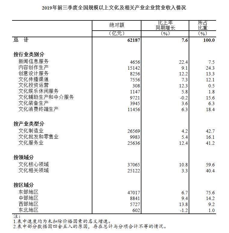 统计局:前三季度规模以上文化及相关产业企业营收同比增7.6%