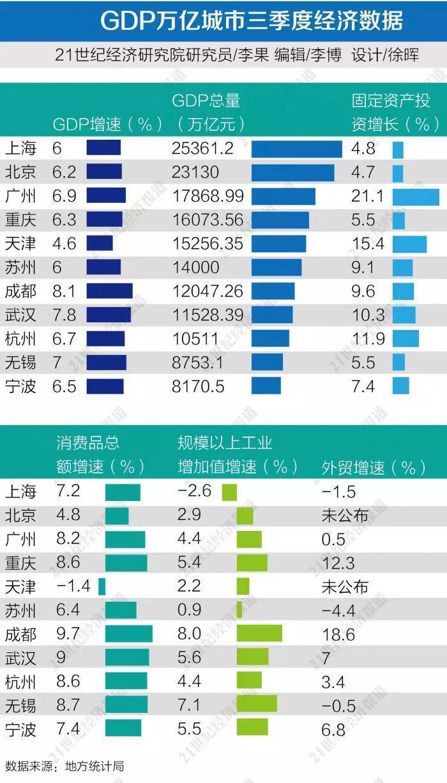 GDP万亿城市三季报:京沪GDP已超2万亿