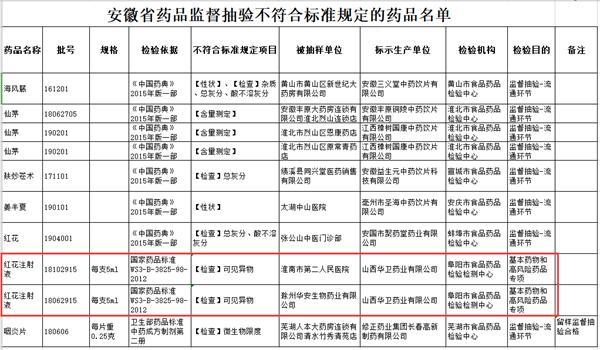 来源:安徽省药品监督管理局