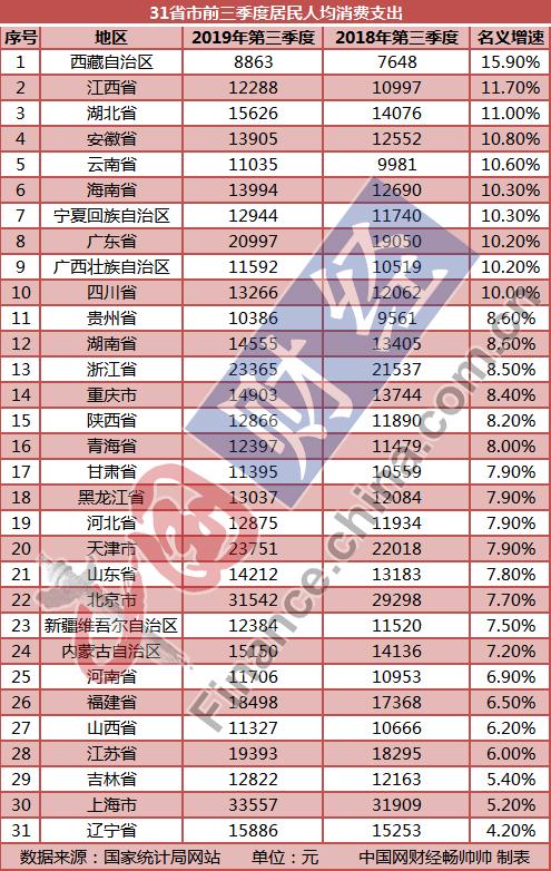 """31省市居民前三季度""""花钱""""榜单:京津沪最能""""买买买"""" 9地超全国均值"""
