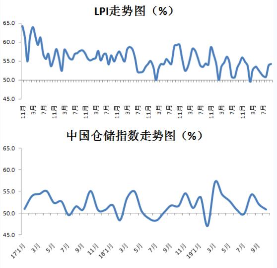 10月中国物流业景气指数为54.2% 环比回升0.4个百分点
