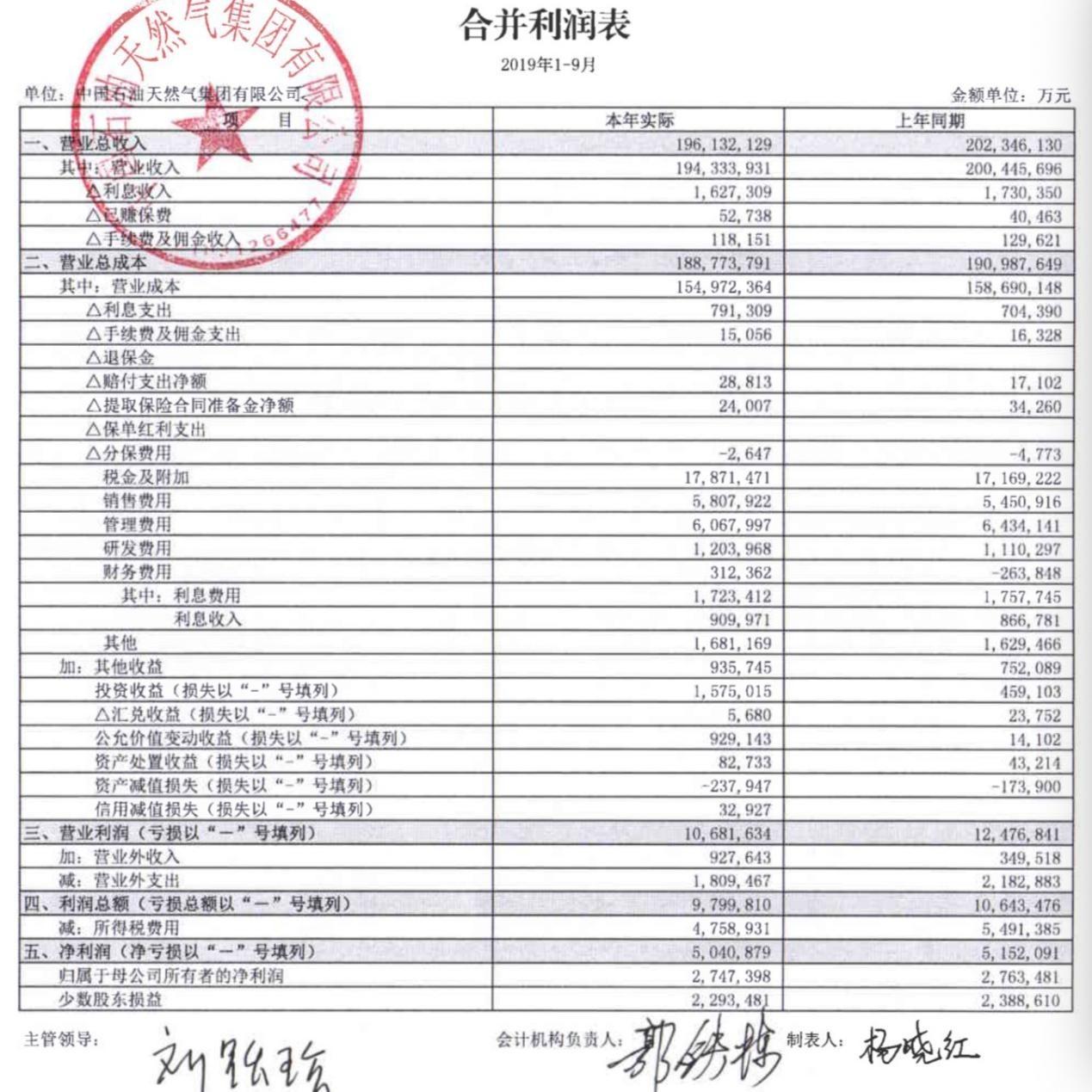 中石油集团营收跌破2万亿 董事长王宜林:应对严峻挑战