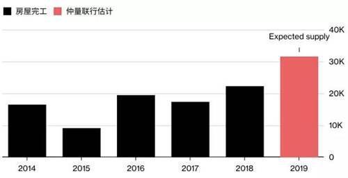 5年时间价格腰斩!世界第一高楼套牢上千投资客