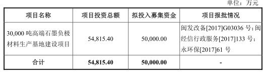翔丰华连4年净利不敌逾期账款两版招股书数据频打架