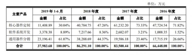 <b>五家PE押宝华安鑫创上市 袖珍型毛利率成明显软档</b>