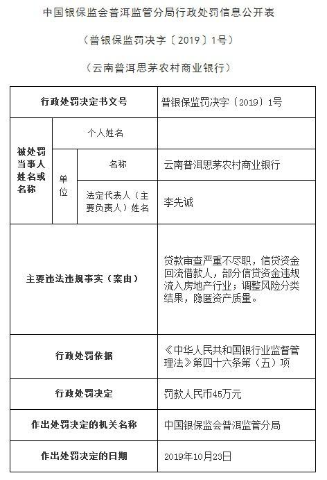 云南普洱思茅农商行2宗违法遭罚 贷款审查严重不尽职