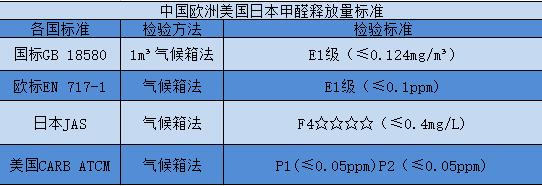 中国、欧洲、日本、美国甲醛释放量标准