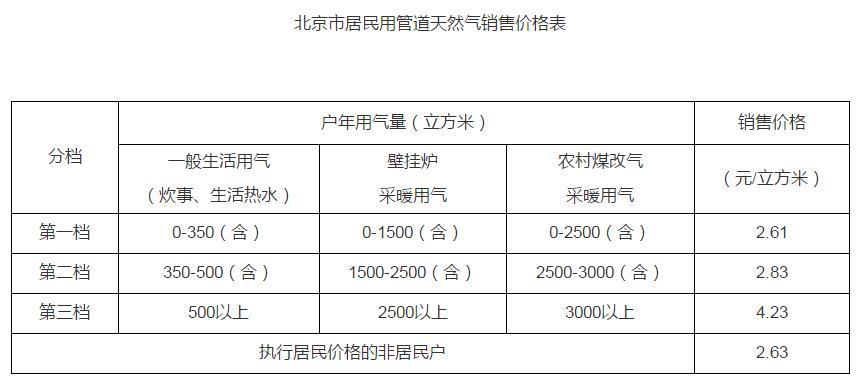 降价了 北京居民用天然气售价15日起下调0.02元/立方米