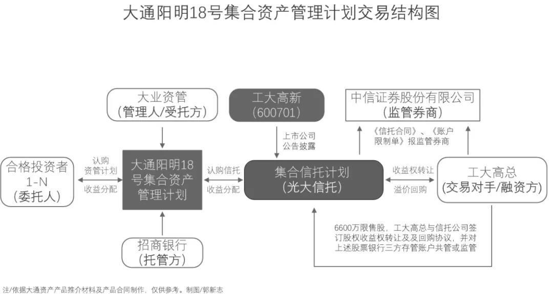 """""""工大系""""融资乱象曝光:尽调报告错误百出……"""