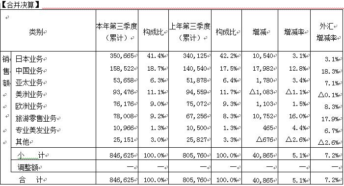 资生堂前三季度累计销售增长5.1% 公司称中国业务起到拉动作用