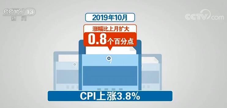 有涨有跌!国家统计局发布数据10月份CPI同比上涨3.8%、PPI同比下