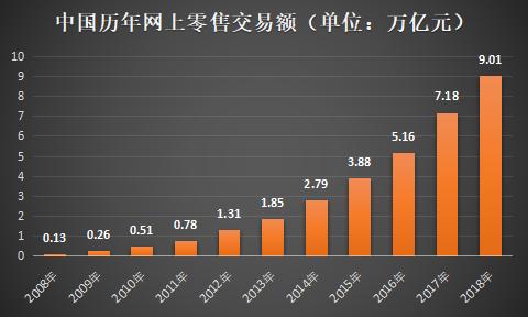 """""""双11""""十年交易额增超4000倍 新金融""""入场""""进一步激发消费潜力"""