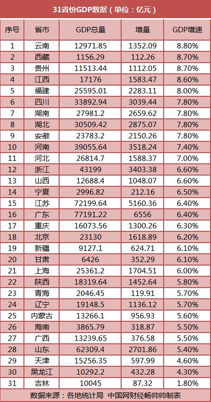 聚焦经济总量:25省份GDP已破万亿 广东全年有望跃过10万亿大关