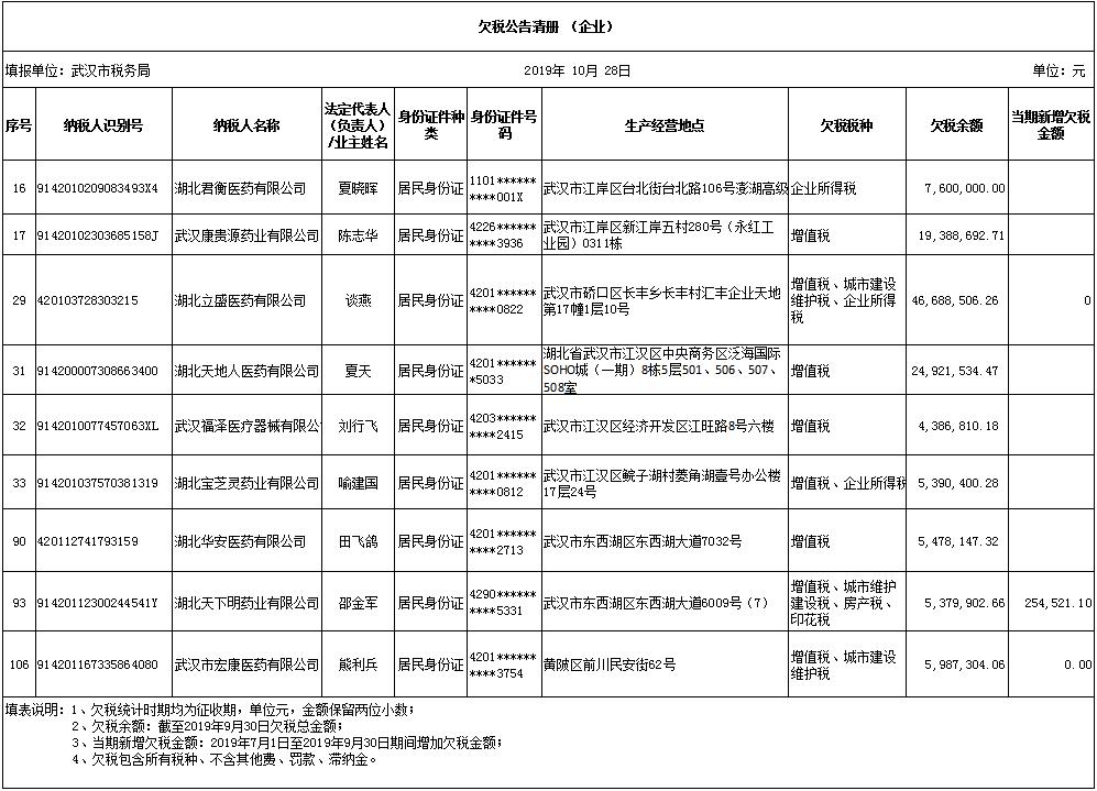 来源:国家税务总局湖北省税务局  整理:中国网财经