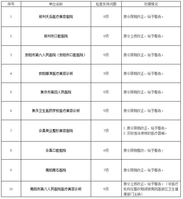 郑州天后医疗美容医院等10家医疗器械使用单位飞行检查处理情况