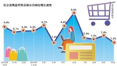 10月经济运行平稳就业目标提前完成