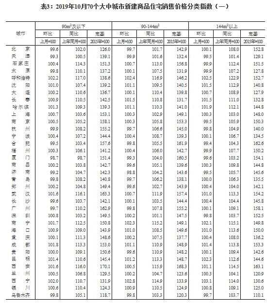 10月70城房价数据出炉:50城新房价格环比上涨 西宁涨2.8%领跑