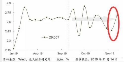 上週五以來,隔夜利率連續大幅上行,5個交易日內累計上行超100個基點。DR001從11月8日的1.9%上行至11月14日的3.2%。