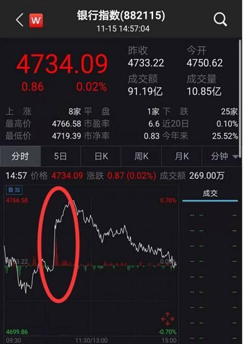 但是市場反彈乏力,市場反應明顯不如5日那次效果明顯。