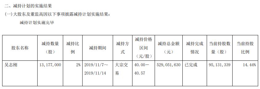 桃李面包连环公告引争议:左手减持套现5.29亿 右手回购5500万维稳股价
