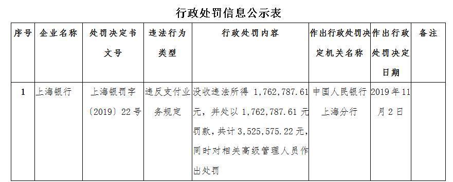 来源:央行上海分行网站
