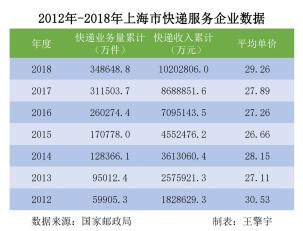 """31省份快递收入数据:上海蝉联""""快递最赚钱城市"""" 单件快递收入近40元"""