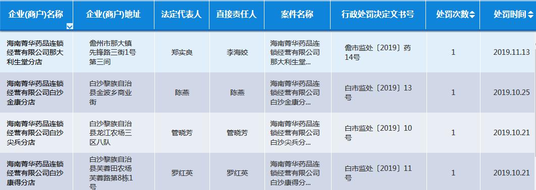 海南菁华药品又一分店销售劣药被罚 一月内已有4家分店连续被罚