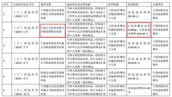 来源:宁夏回族自治区药品监督管理局(信息公示表部分)