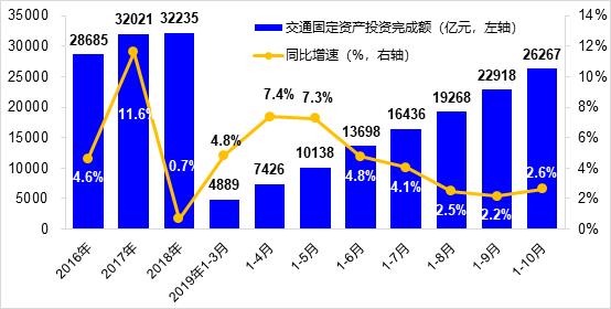 交通运输部:前10月交通固定资产投资26267亿元同比增2.6%